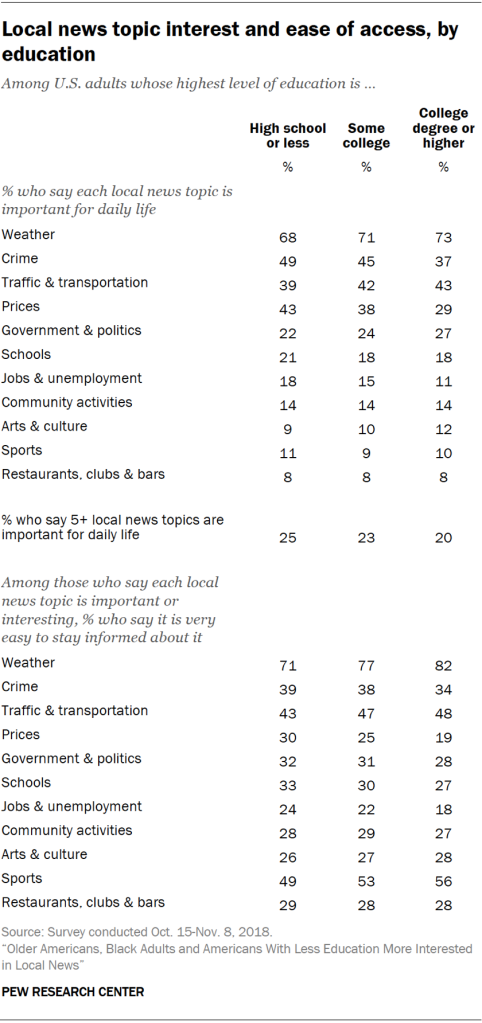 Table showing local news topic interest and ease of access by education.
