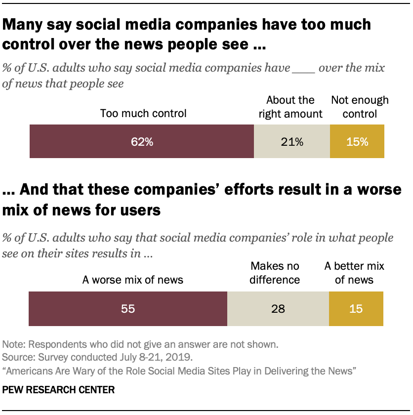 Many say social media companies have too much control over the news people see …