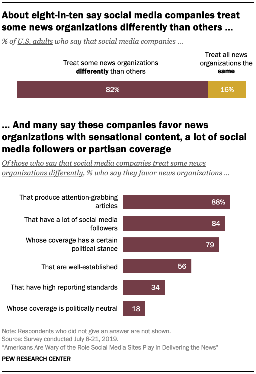 About eight-in-ten say social media companies treat some news organizations differently than others …