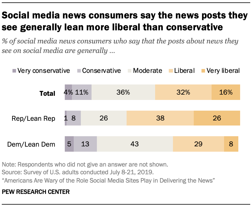 Social media news consumers say the news posts they see generally lean more liberal than conservative
