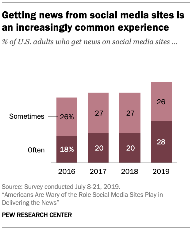 Getting news from social media sites is an increasingly common experience