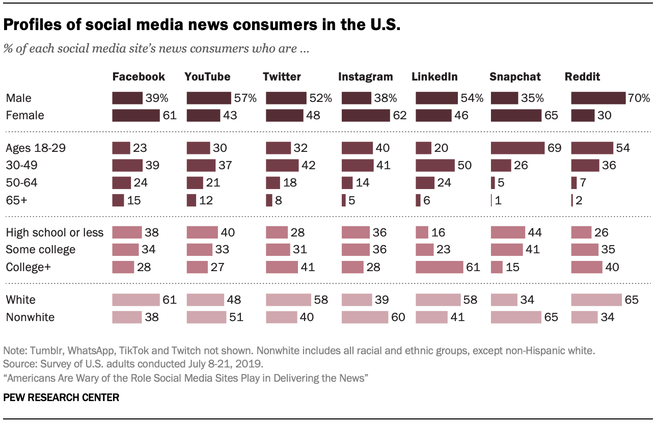 Profiles of social media news consumers in the U.S.