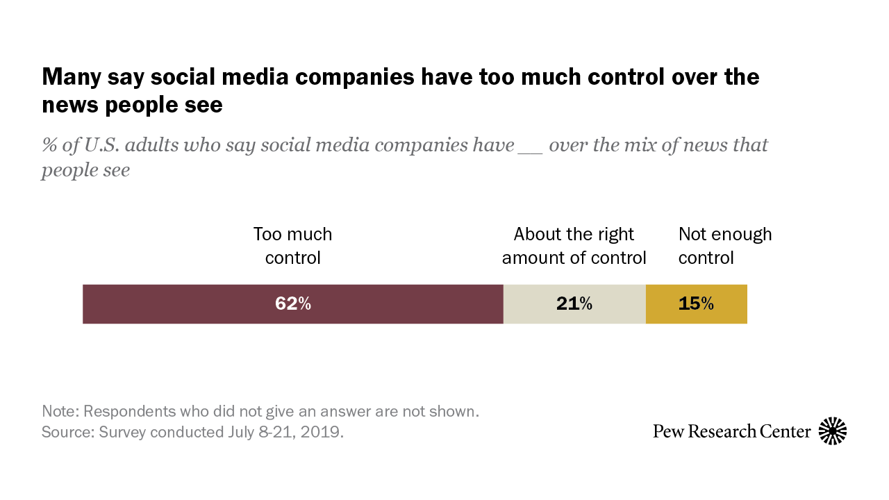 Americans Are Wary of the Role Social Media Sites Play in Delivering the News