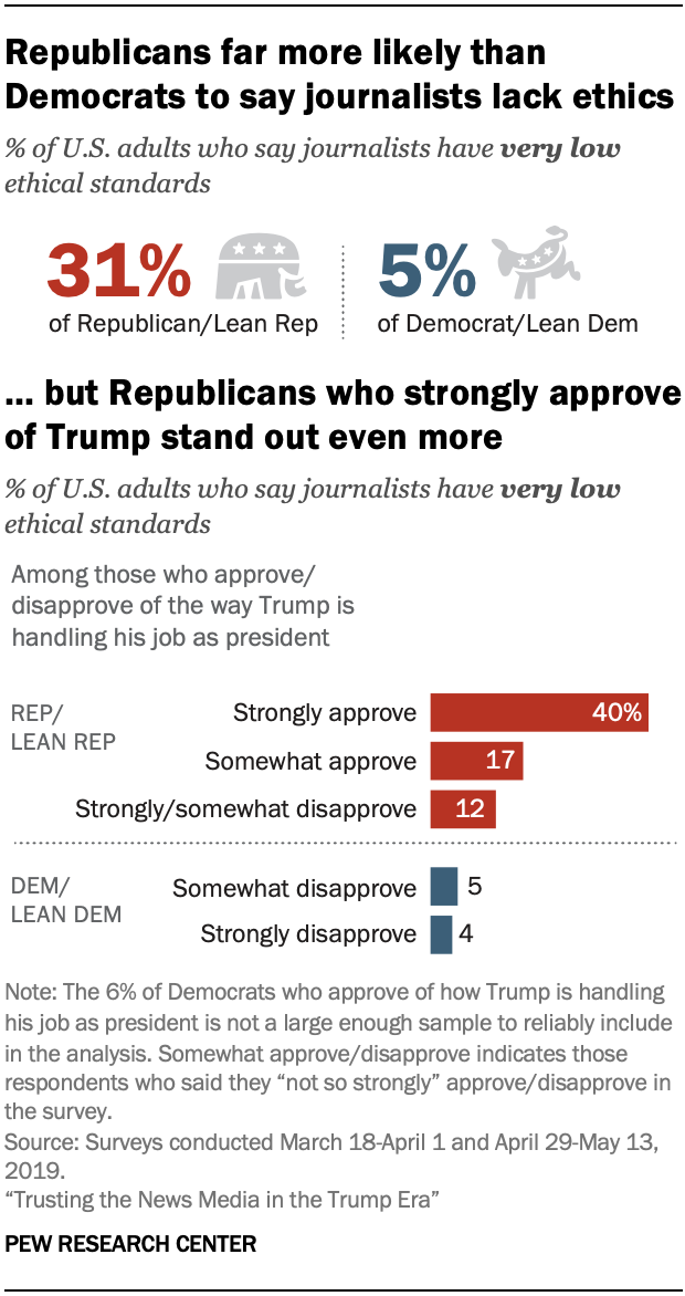 A chart showing that Republicans far more likely than Democrats to say journalists lack ethics, but Republicans who strongly approve of Trump stand out even more