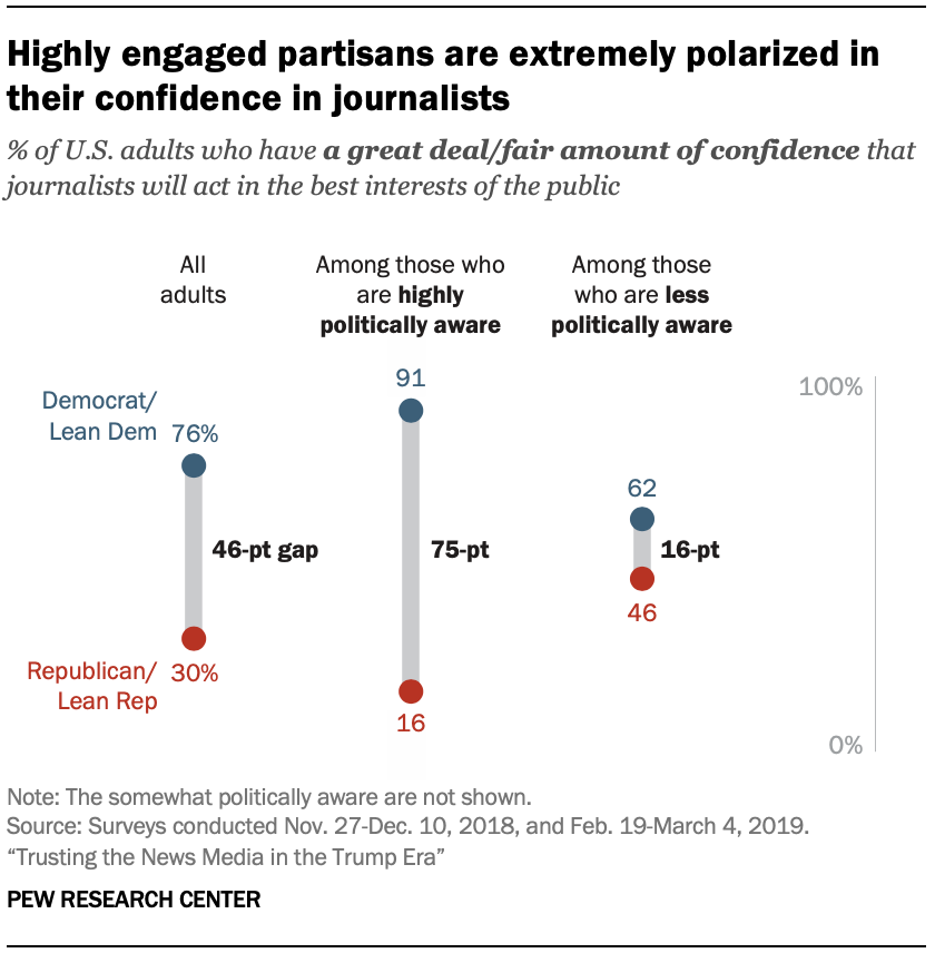 A chart showing that highly engaged partisans are extremely polarized in their confidence in journalists