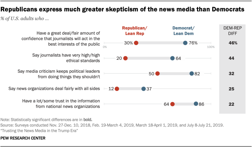 A chart showing that Republicans express much greater skepticism of the news media than Democrats