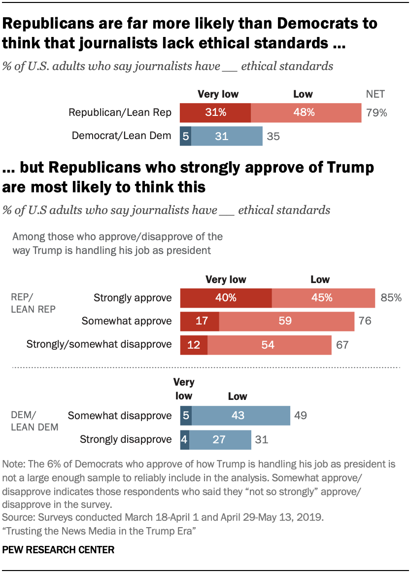 A chart showing that Republicans are far more likely than Democrats to think that journalists lack ethical standards, but Republicans who strongly approve of Trump are most likely to think this