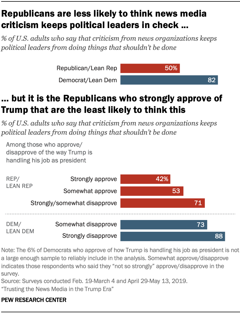 A chart showing that Republicans are less likely to think news media criticism keeps political leaders in check, but it is the Republicans who strongly approve of Trump that are the least likely to think this