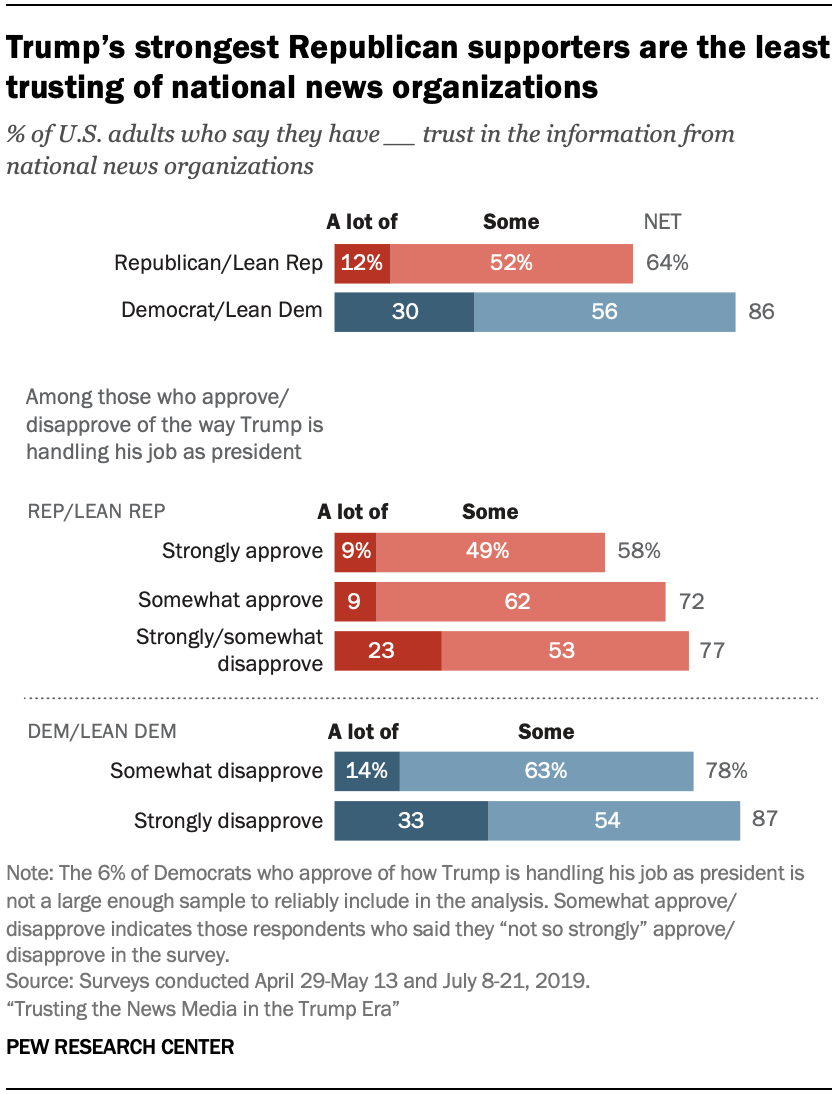 Chart shows Trump's strongest Republican supporters are the least trusting of national news organizations