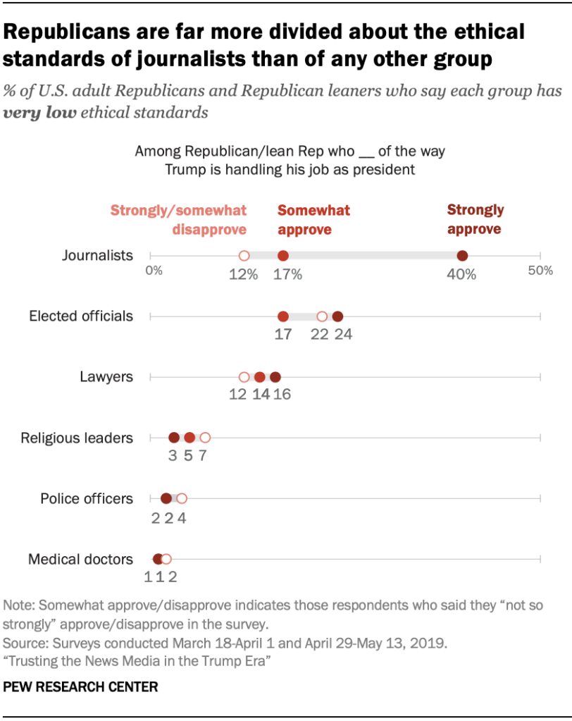 A chart showing that Republicans are far more divided about the ethical standards of journalists than of any other group