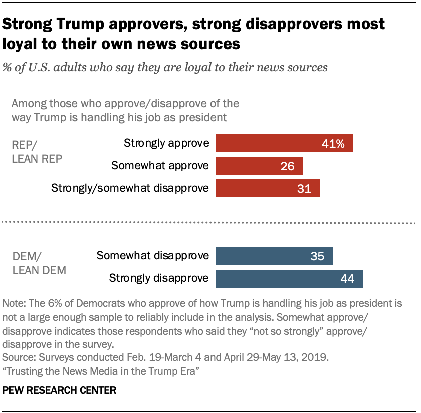 A chart showing that strong Trump approvers, strong disapprovers most loyal to their own news sources