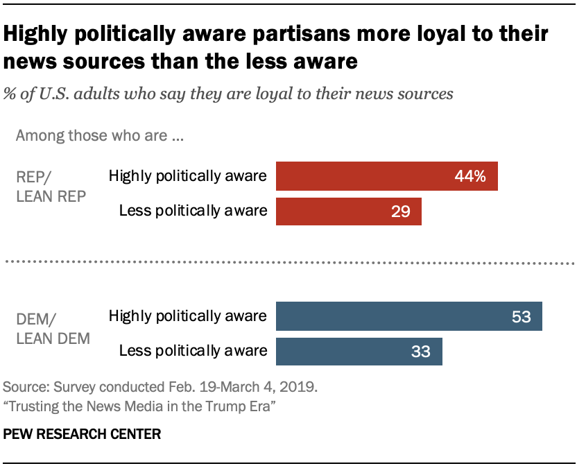 A chart showing that highly politically aware partisans more loyal to their news sources than the less aware