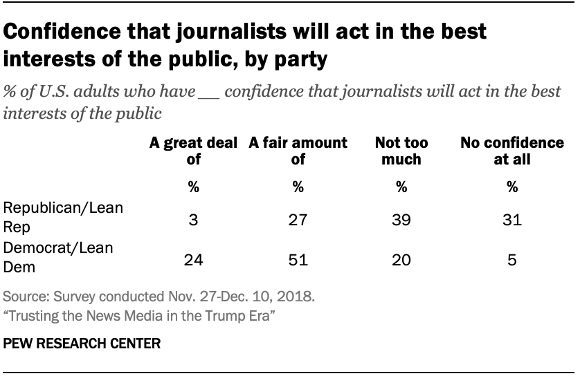 Confidence that journalists will act in the best interests of the public, by party