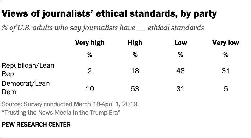 Views of journalists' ethical standards, by party
