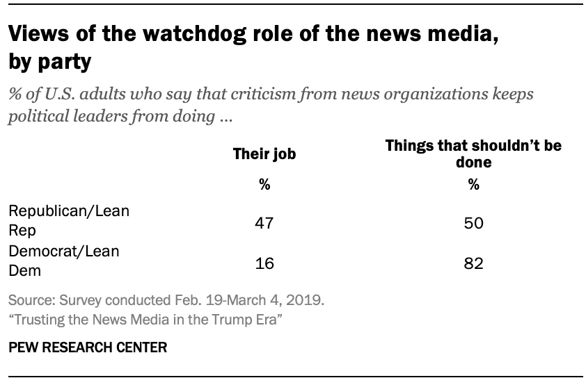 Views of the watchdog role of the news media, by party