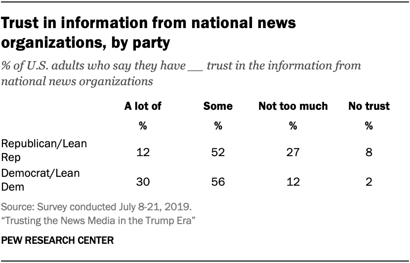 Trust in information from national news organizations, by party