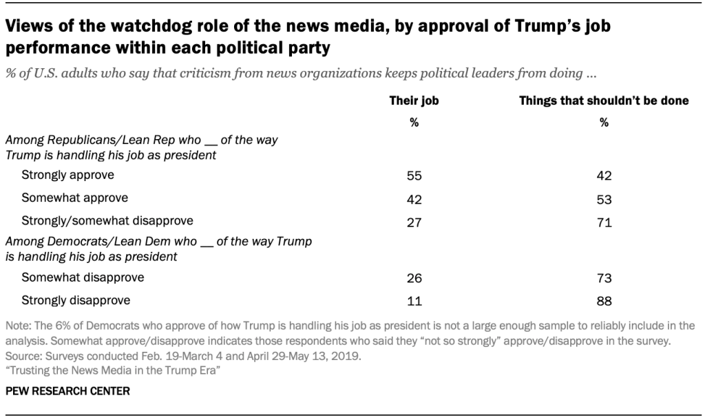 Views of the watchdog role of the news media, by approval of Trump's job performance within each political party