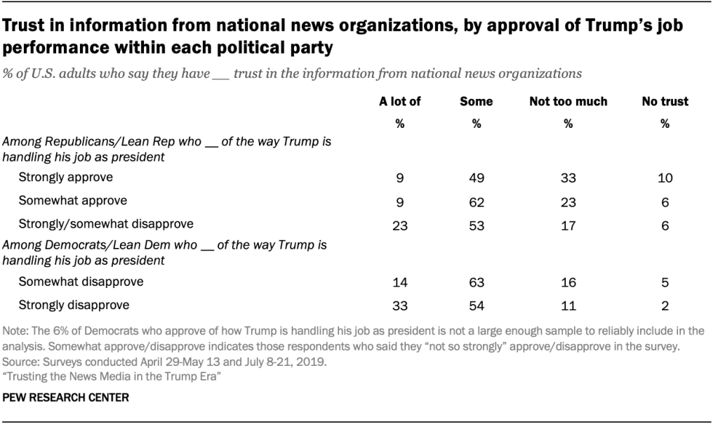 Trust in information from national news organizations, by approval of Trump's job performance within each political party