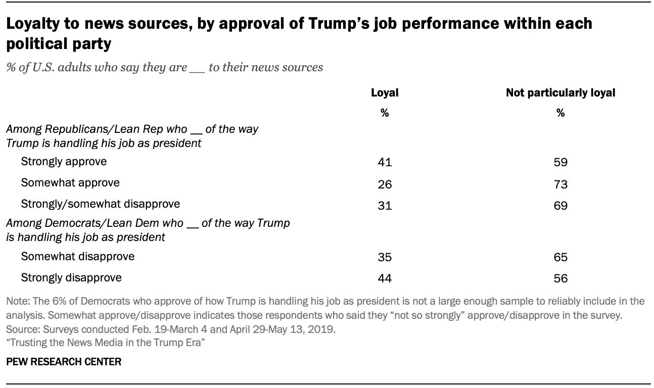 Loyalty to news sources, by approval of Trump's job performance within each political party