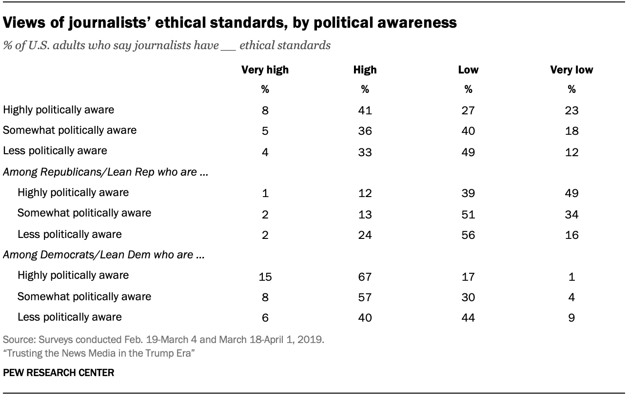 Views of journalists' ethical standards, by political awareness