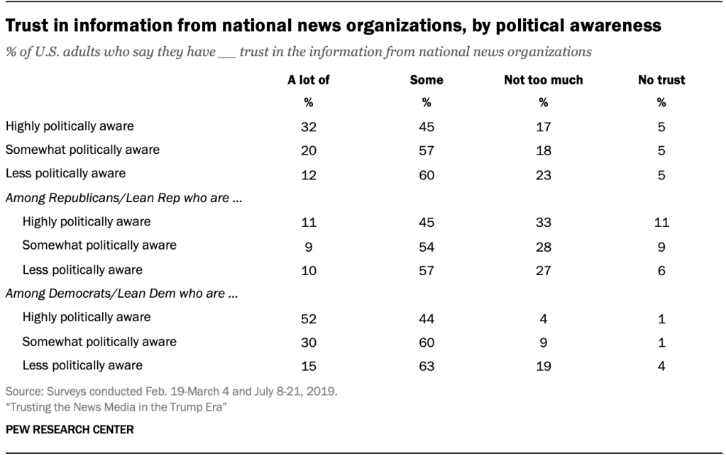 Trust in information from national news organizations, by political awareness