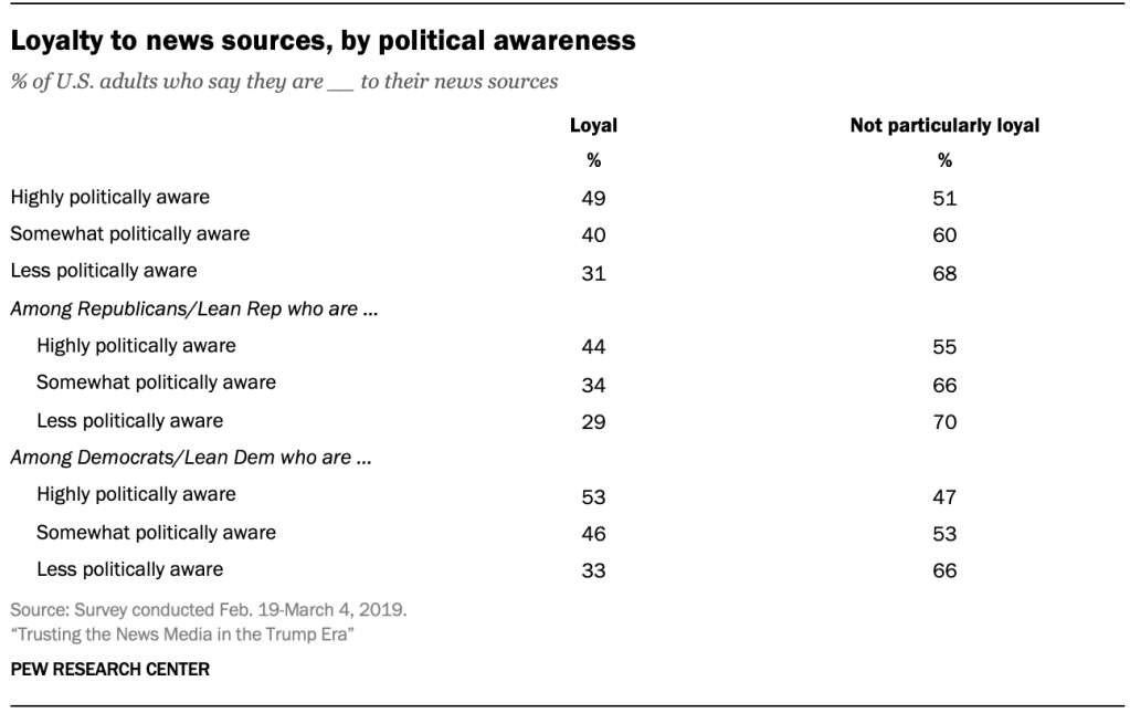 Loyalty to news sources, by political awareness