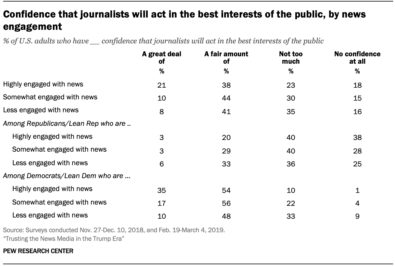 Confidence that journalists will act in the best interests of the public, by news engagement