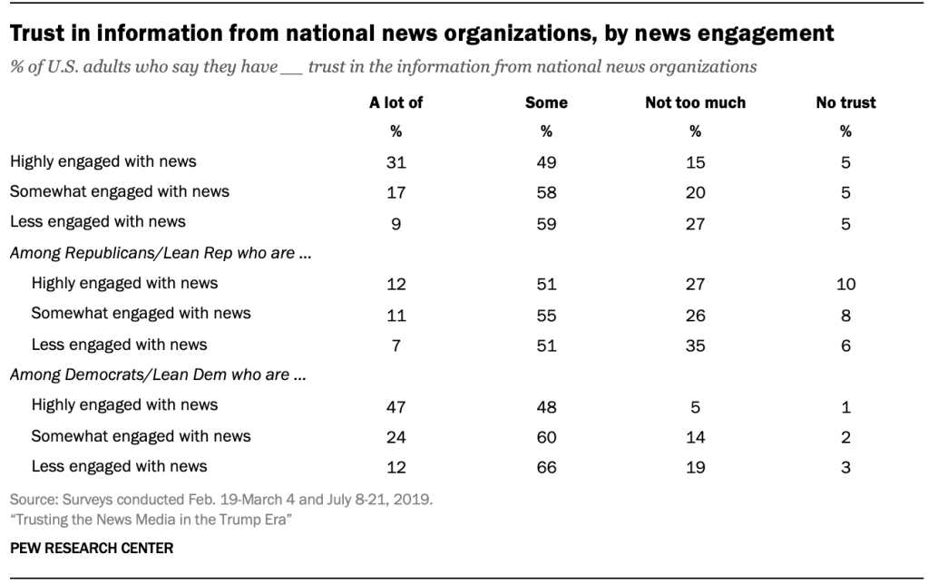 Trust in information from national news organizations, by news engagement