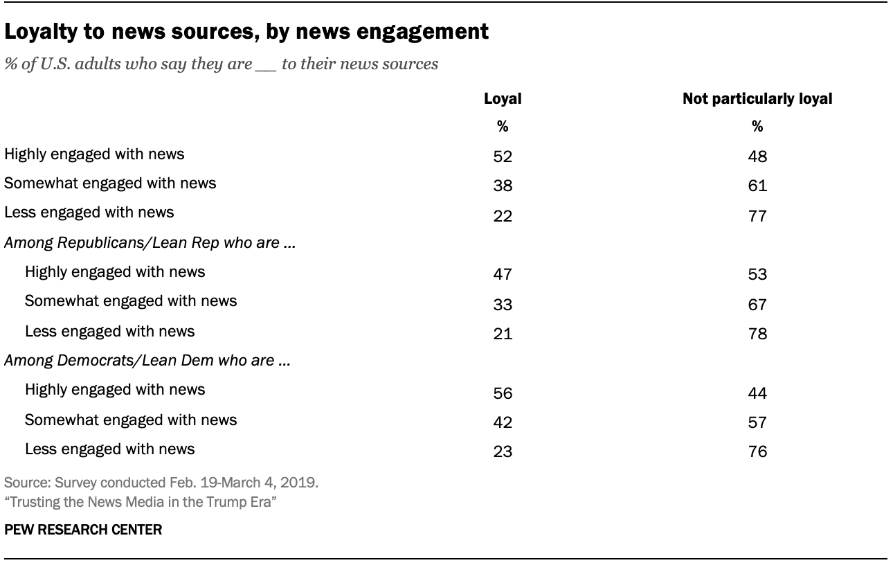 Loyalty to news sources, by news engagement