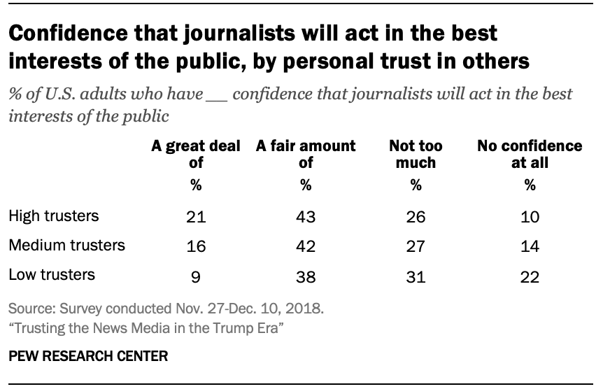 Confidence that journalists will act in the best interests of the public, by personal trust in others