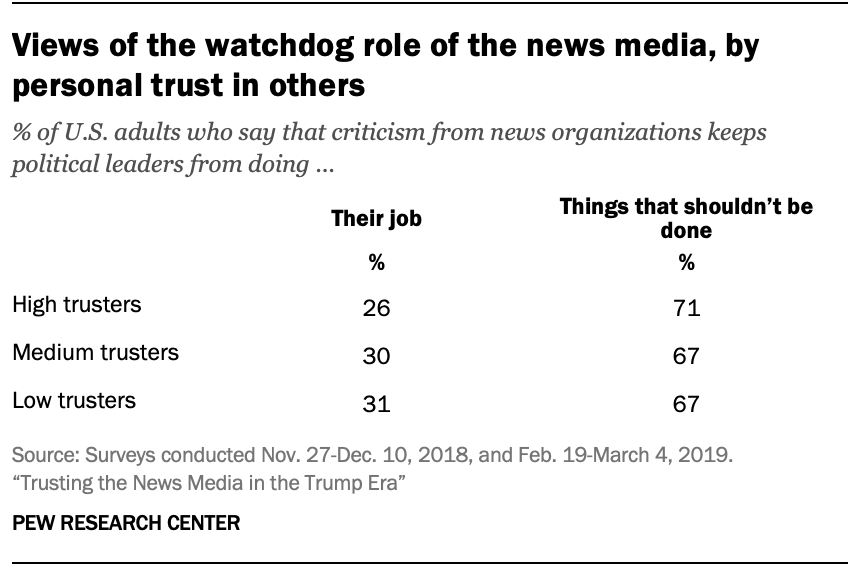 Views of the watchdog role of the news media, by personal trust in others