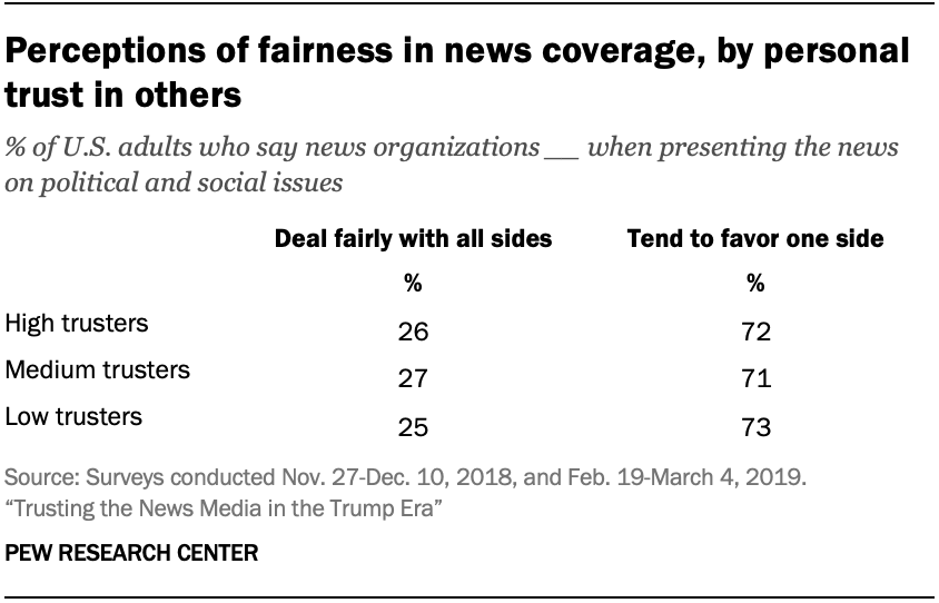 Perceptions of fairness in news coverage, by personal trust in others