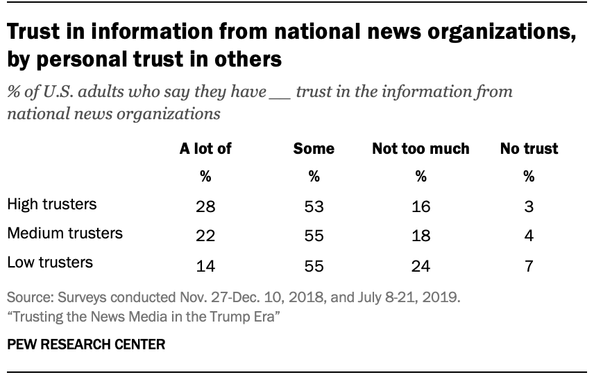 Trust in information from national news organizations, by personal trust in others