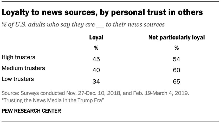 Loyalty to news sources, by personal trust in others