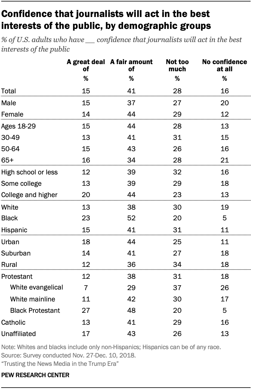 Confidence that journalists will act in the best interests of the public, by demographic groups