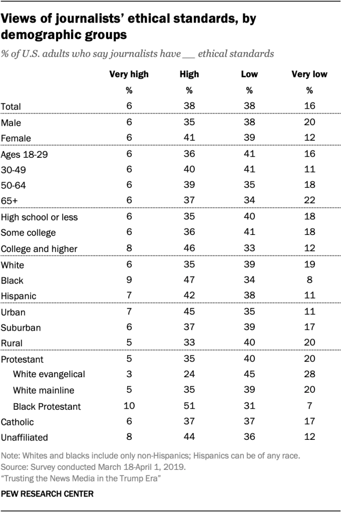 Views of journalists' ethical standards, by demographic groups