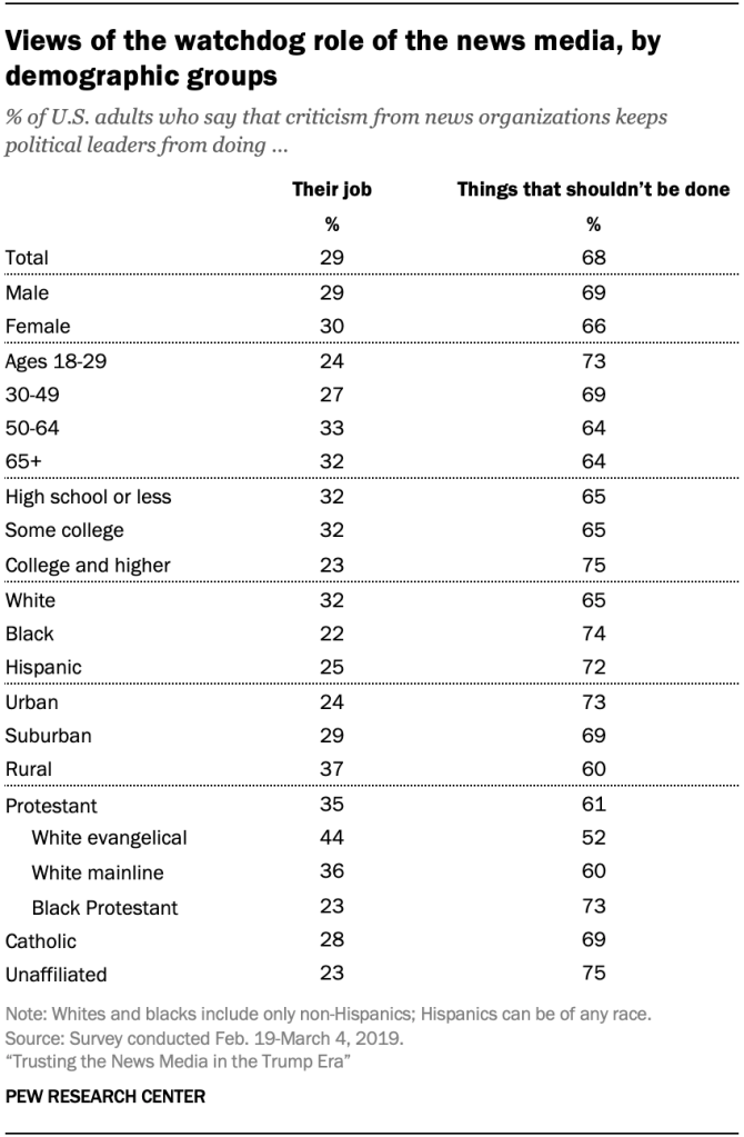 Views of the watchdog role of the news media, by demographic groups