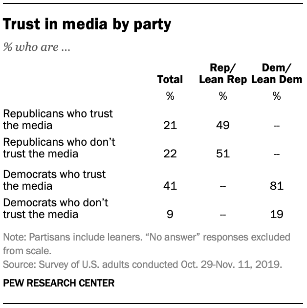 Trust in media by party