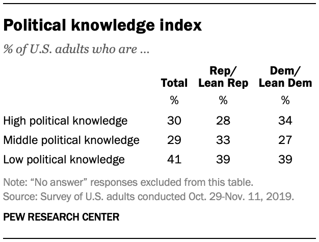 Political knowledge index