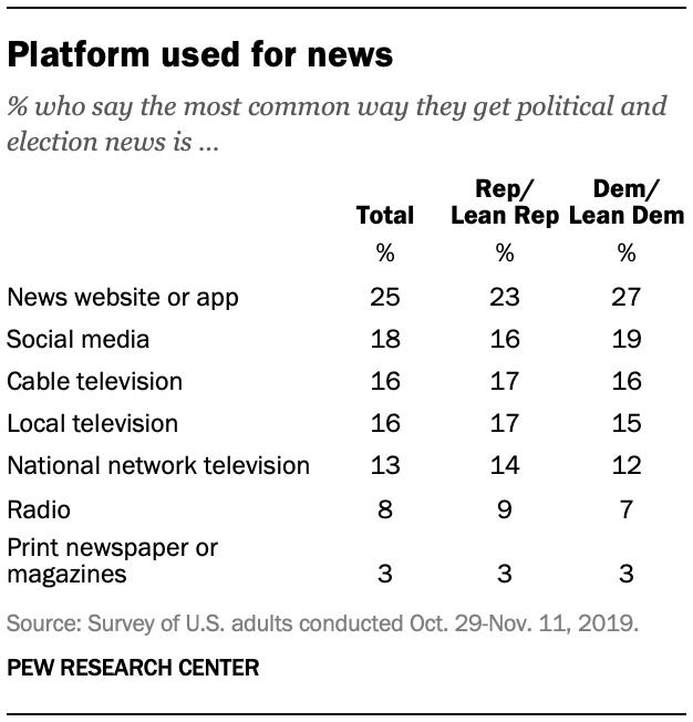 Platform used for news