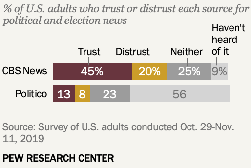 How we asked about trust and distrust