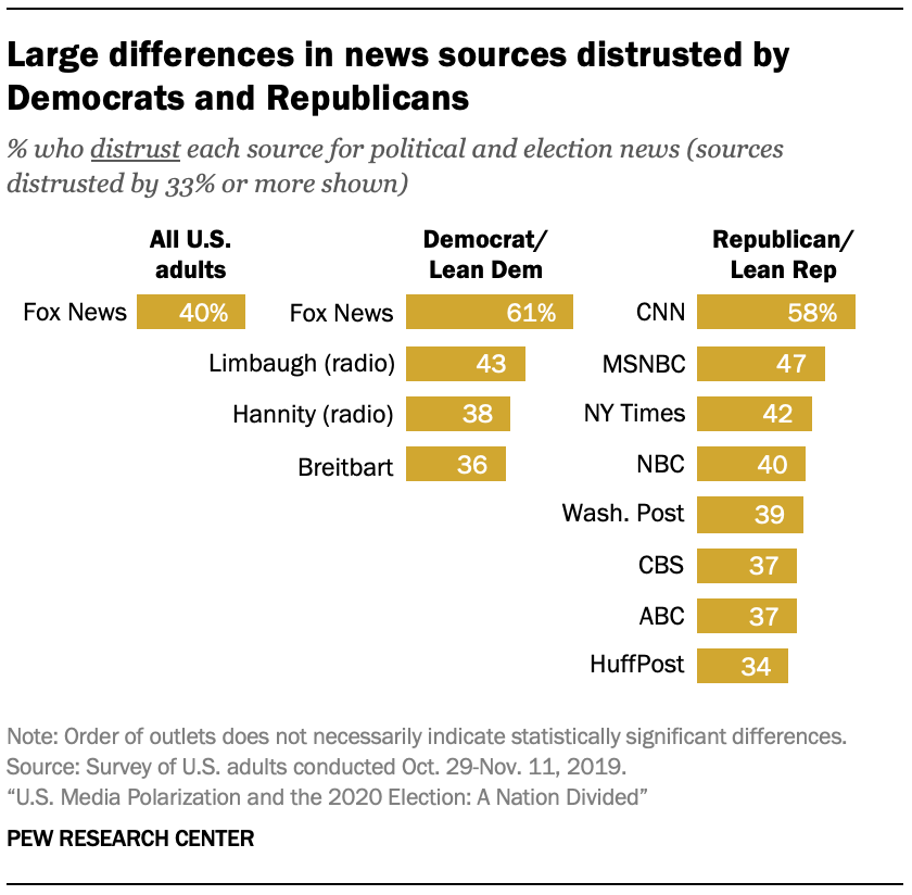 Large differences in news sources distrusted by Democrats and Republicans