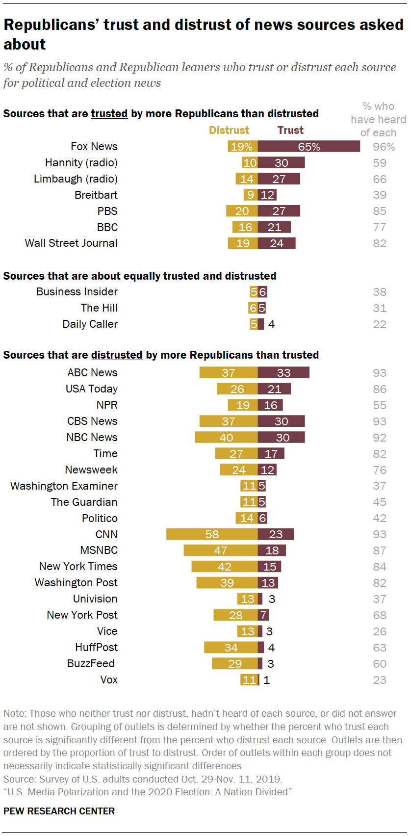 Republicans trust and distrust of news sources asked about