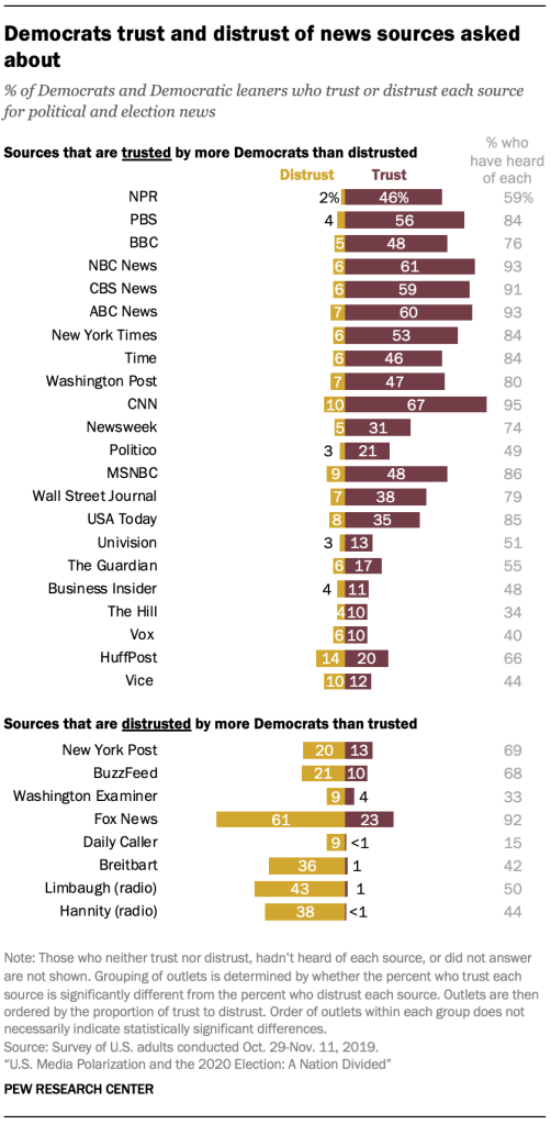 Democrats trust and distrust of news sources asked about