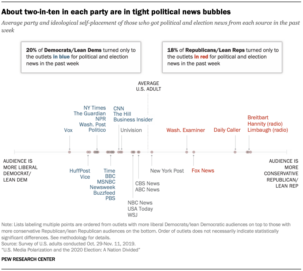 About two-in-ten in each party are in tight political news bubbles