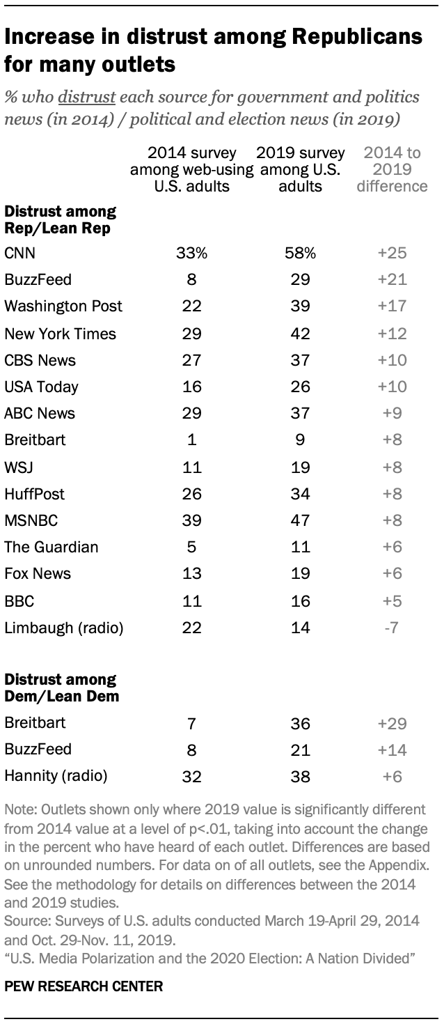 Increase in distrust among Republicans for many outlets