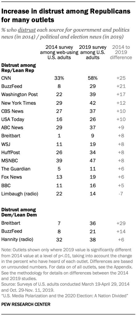 Trust, distrust, and awareness of news sources