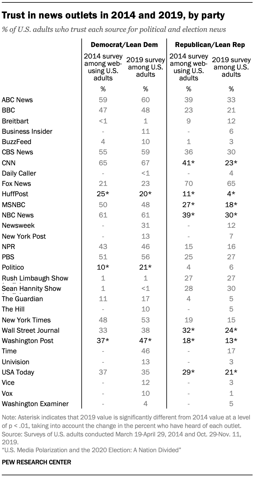 Trust in news outlets in 2014 and 2019, by party