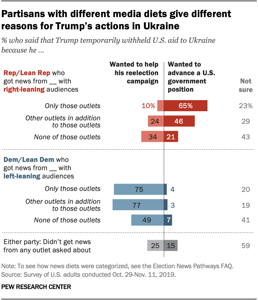 Chart shows that partisans with different media diets give different reasons for Trump's actions in Ukraine
