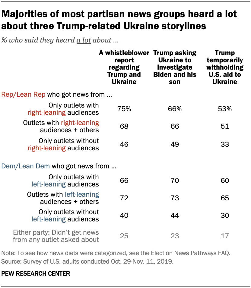 Chart shows that majorities of most partisan news groups heard a lot about three Trump-related Ukraine storylines